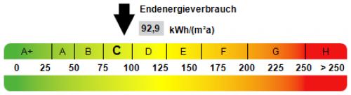 Bild: Kennwert Energieausweis